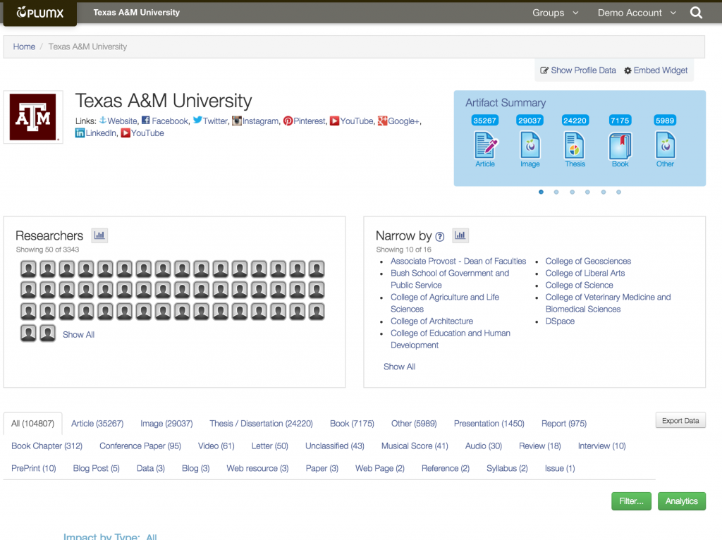 Texas A&M PlumX Dashboard