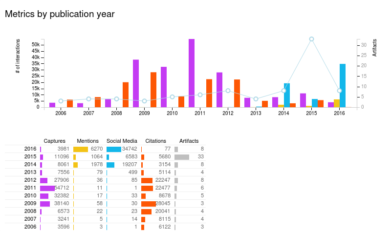 Overall Artifacts by Publication Year