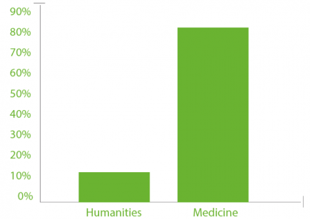 82% of Humanities articles are not cited compared to only 12% of Medicine articles