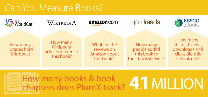 Plumx Tracks 4 1 Million Books And Book Chapters