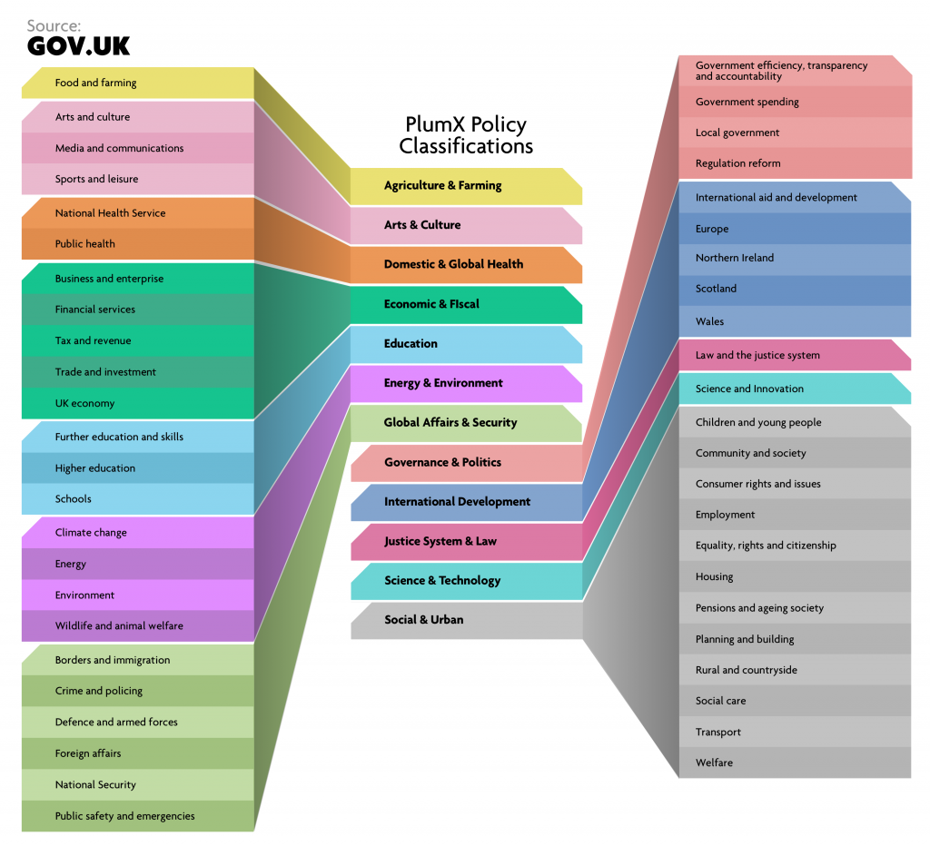 The GOV.UK policy areas and their corresponding PlumX Policy Document topics